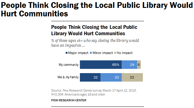 People Think Closing the Local Public Library Would Hurt Communities _ Pew Resea